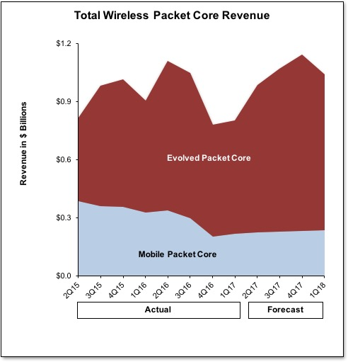packet core 1Q17