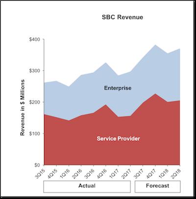 SBC chart 2Q17