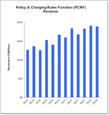 PCRF chart 2Q17