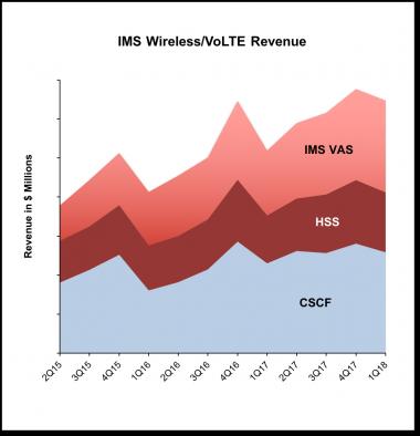 IMS chart 1Q17