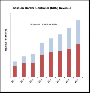 SBC chart 1Q17