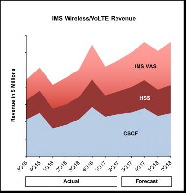 IMS chart 2Q17